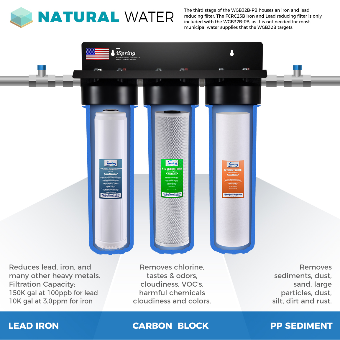 Natural water filter system Diy Ispring wgb32bpb 3stage Whole House Water Filtration System W 20 Amazoncom Ispring wgb32bpb 3stage Whole House Water Filtration System W 20